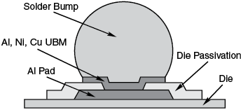 Flip Chip Dummy Component