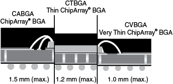 Very Thin ChipArray (CVBGA) Dummy Component
