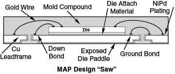 MicroLeadFrame (MLF) Dummy Component