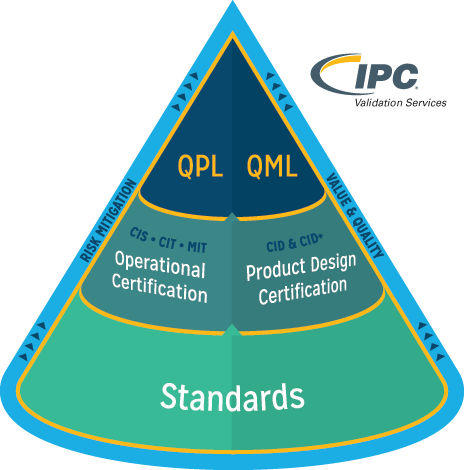 IPC Validation Services